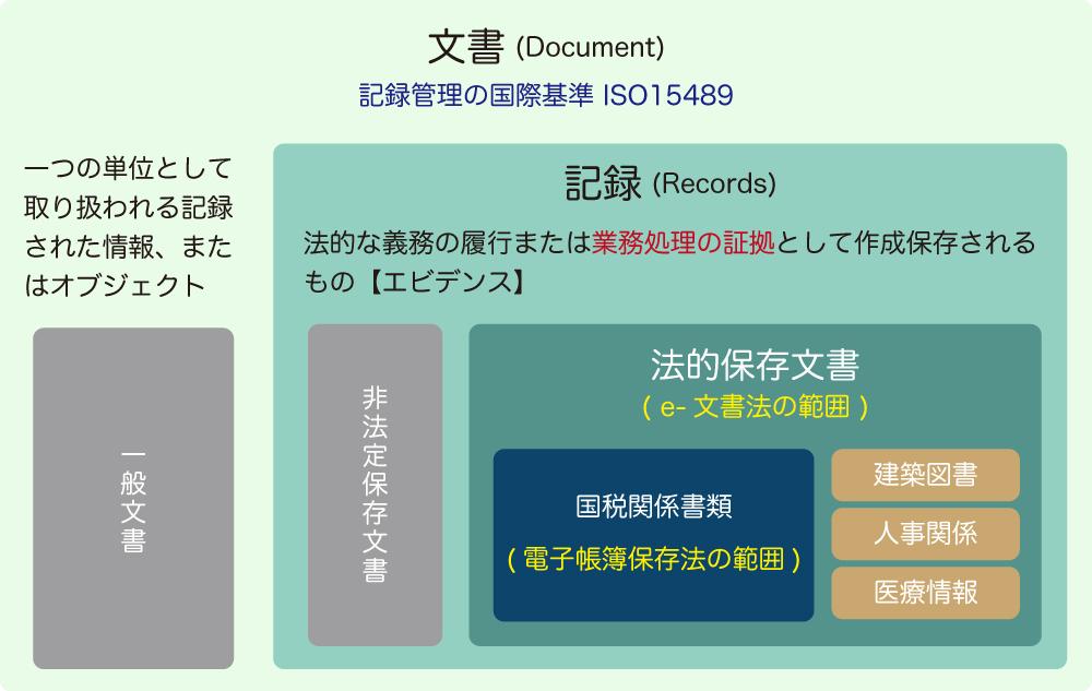 e-文書法の対象文書・対象外文書